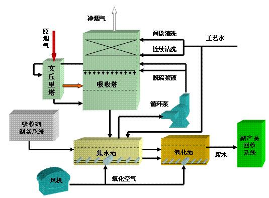 镁基脱硫的工艺流程
