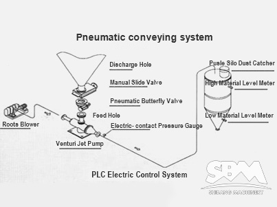 Pneumatic Conveyance System